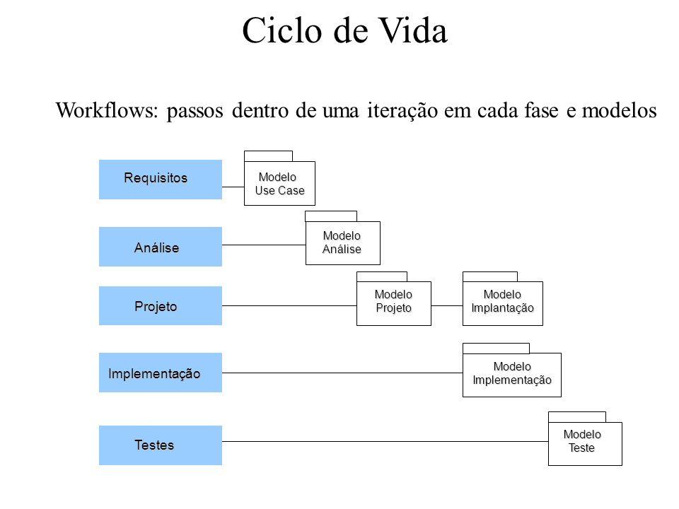Ciclo de Vida Workflows: passos dentro de uma iteração em cada fase e modelos Requisitos Projeto Implementação Testes Análise Modelo Use Case ModeloAn