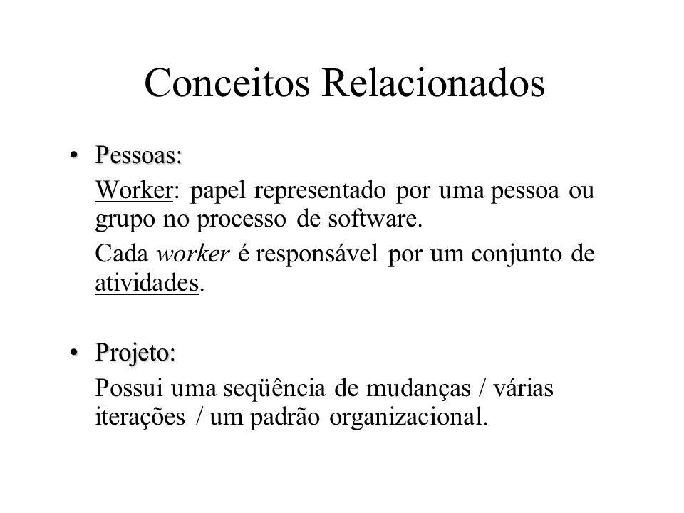 Conceitos Relacionados Pessoas:Pessoas: Worker: papel representado por uma pessoa ou grupo no processo de software. Cada worker é responsável por um c