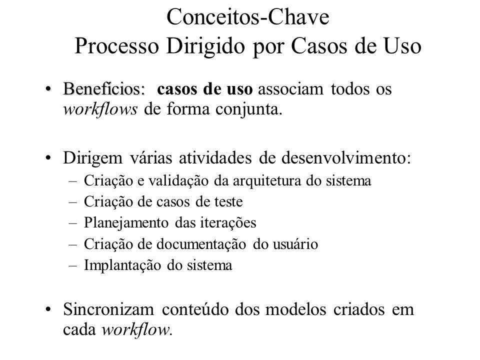 Conceitos-Chave Processo Dirigido por Casos de Uso Benefícios:Benefícios: casos de uso associam todos os workflows de forma conjunta. Dirigem várias a