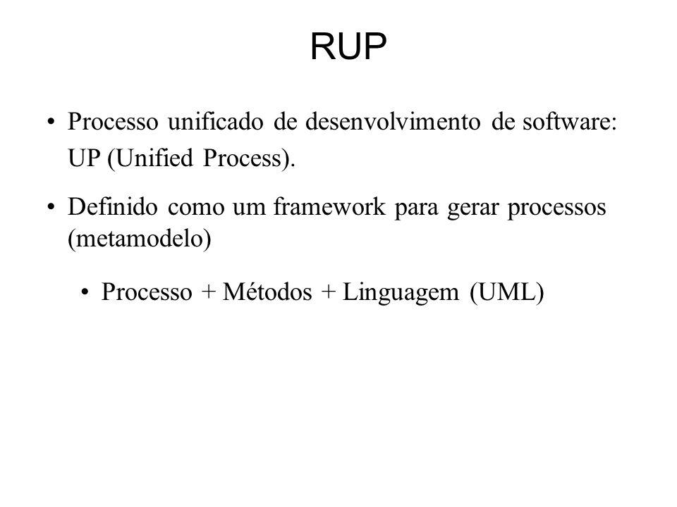RUP Processo unificado de desenvolvimento de software: UP (Unified Process). Definido como um framework para gerar processos (metamodelo) Processo + M