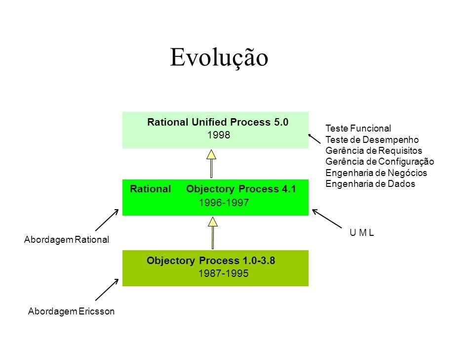 Evolução Teste Funcional Teste de Desempenho Gerência de Requisitos Gerência de Configuração Engenharia de Negócios Engenharia de Dados Rational Unifi