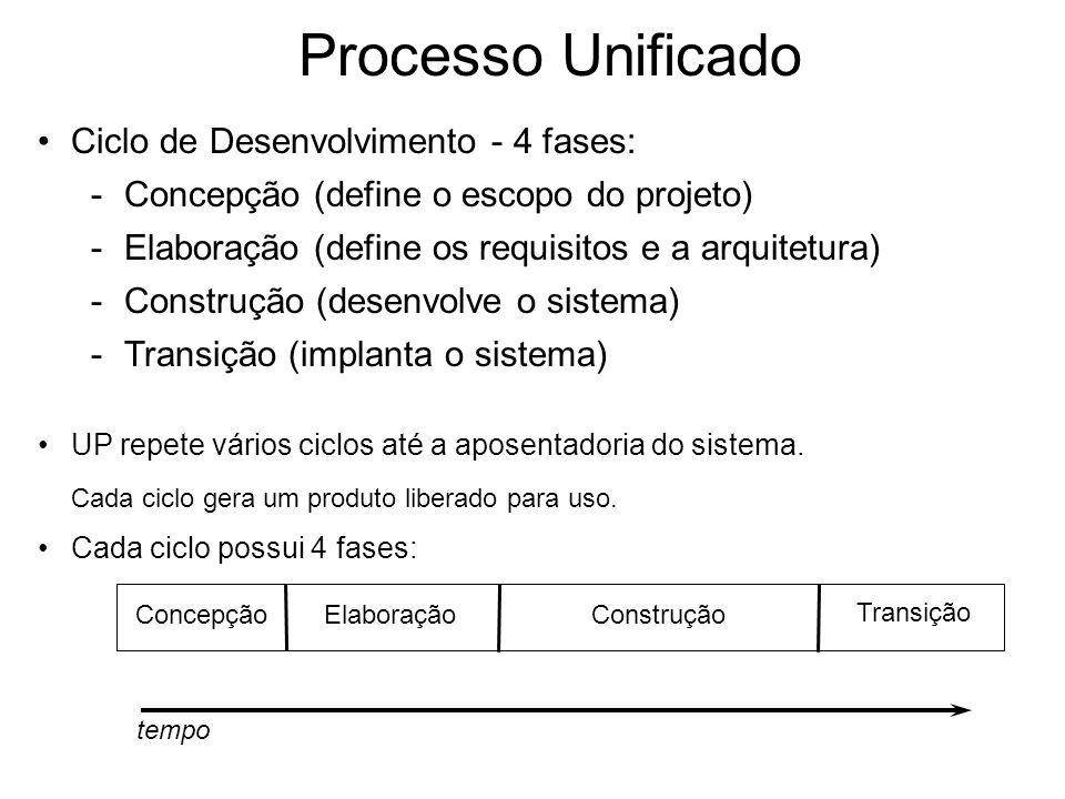 UP repete vários ciclos até a aposentadoria do sistema. Cada ciclo gera um produto liberado para uso. Cada ciclo possui 4 fases: tempo ConcepçãoElabor