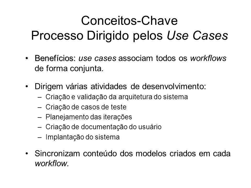 Conceitos-Chave Processo Dirigido pelos Use Cases Benefícios:Benefícios: use cases associam todos os workflows de forma conjunta. Dirigem várias ativi