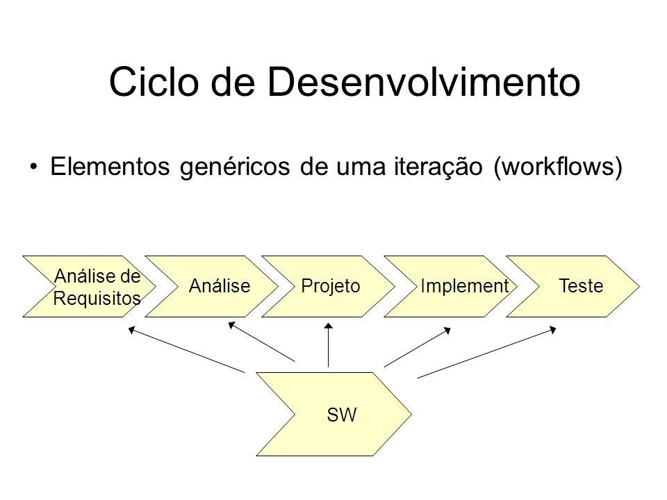 Ciclo de Desenvolvimento Elementos genéricos de uma iteração (workflows) Análise de Requisitos AnáliseProjetoImplementTeste SW