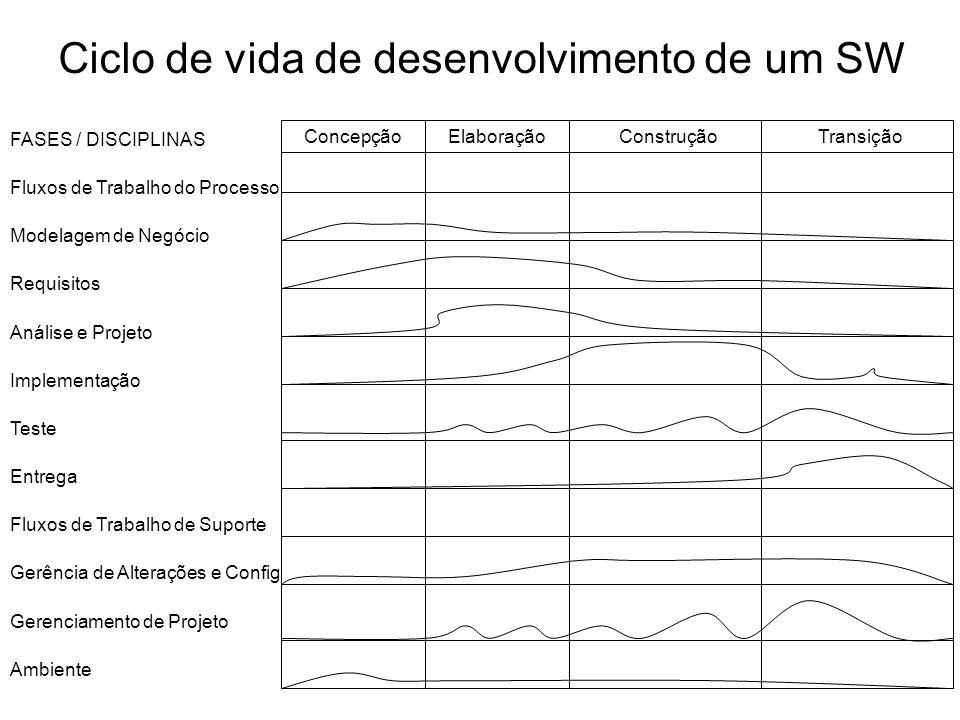 Ciclo de vida de desenvolvimento de um SW FASES / DISCIPLINAS Fluxos de Trabalho do Processo Modelagem de Negócio Requisitos Análise e Projeto Impleme