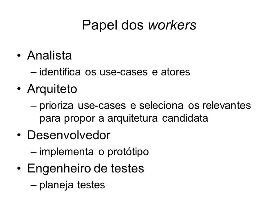 Papel dos workers Analista –identifica os use-cases e atores Arquiteto –prioriza use-cases e seleciona os relevantes para propor a arquitetura candida