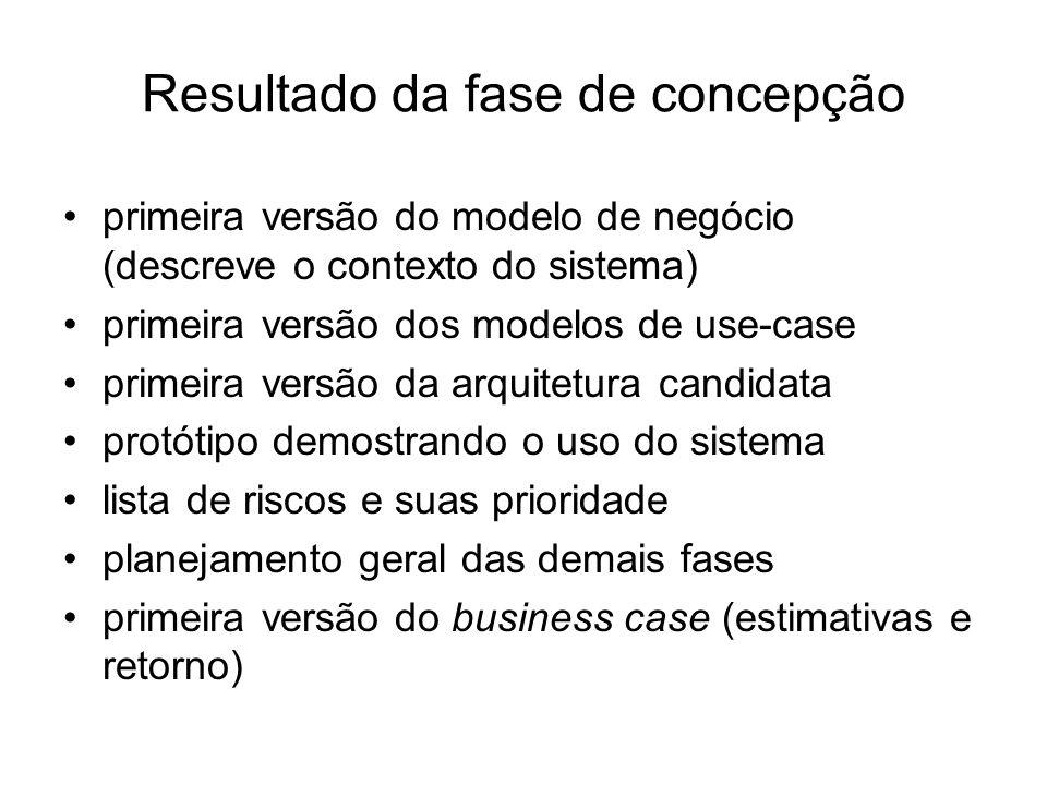 Resultado da fase de concepção primeira versão do modelo de negócio (descreve o contexto do sistema) primeira versão dos modelos de use-case primeira