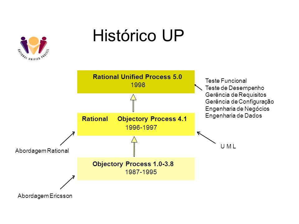 Histórico UP Teste Funcional Teste de Desempenho Gerência de Requisitos Gerência de Configuração Engenharia de Negócios Engenharia de Dados Rational U