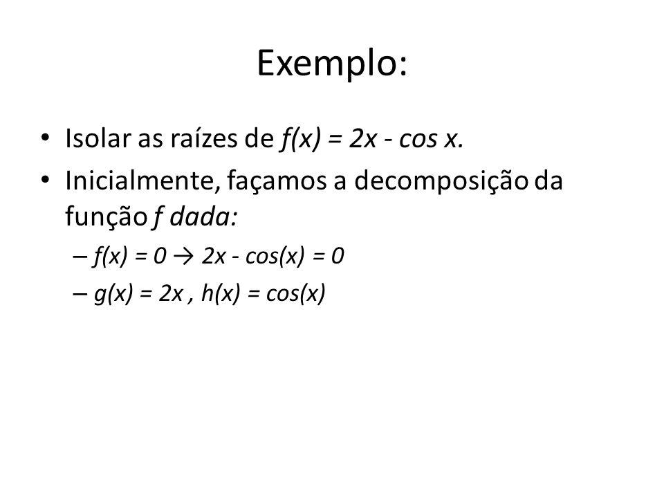 Exemplo: Isolar as raízes de f(x) = 2x - cos x. Inicialmente, façamos a decomposição da função f dada: – f(x) = 0 2x - cos(x) = 0 – g(x) = 2x, h(x) =