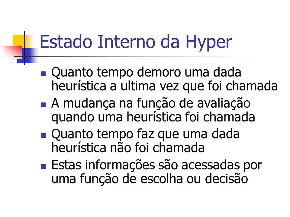 Estado Interno da Hyper Quanto tempo demoro uma dada heurística a ultima vez que foi chamada A mudança na função de avaliação quando uma heurística fo