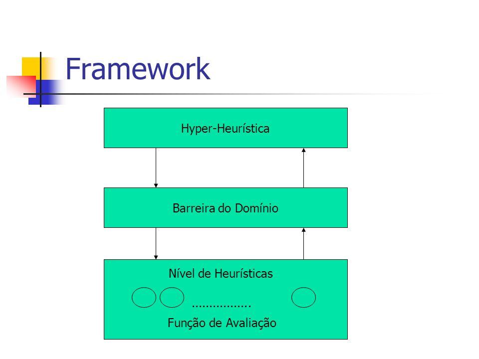 Comentários A heurística trabalha no problema, normalmente com conhecimento do domínio A hyper-heurística esta num nível mais alto, sem conhecimento do domínio