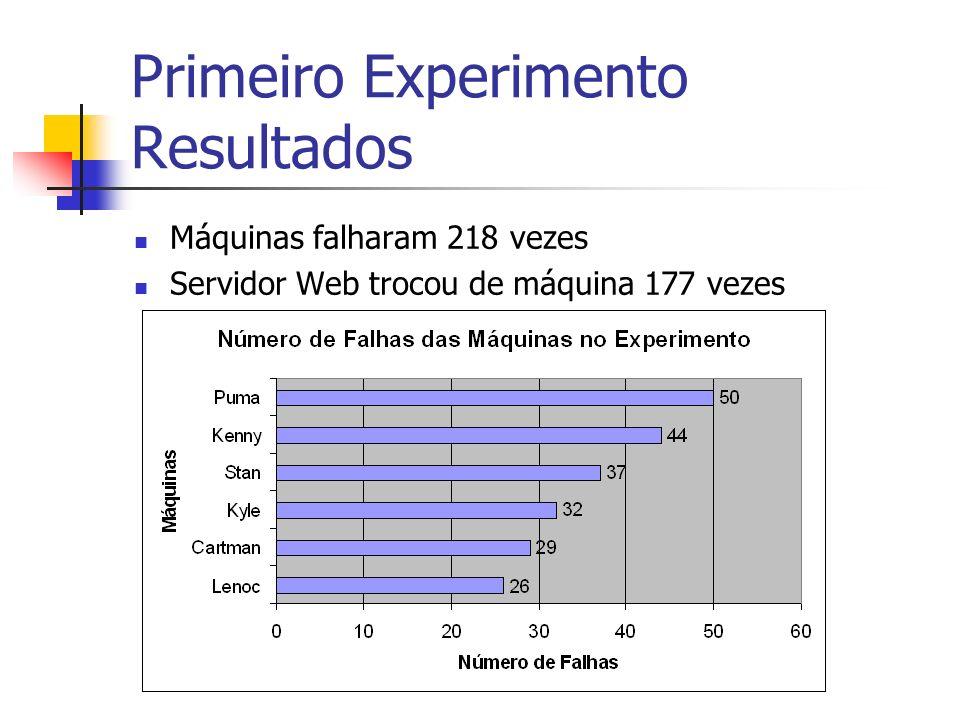 Primeiro Experimento Resultados Máquinas falharam 218 vezes Servidor Web trocou de máquina 177 vezes