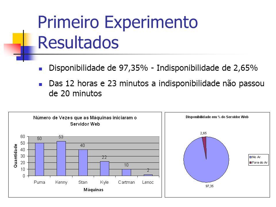 Primeiro Experimento Resultados Disponibilidade de 97,35% - Indisponibilidade de 2,65% Das 12 horas e 23 minutos a indisponibilidade não passou de 20 minutos