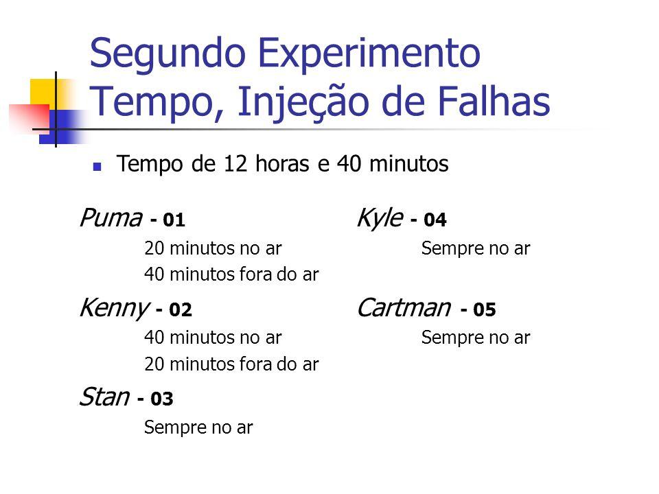 Segundo Experimento Tempo, Injeção de Falhas Puma - 01 20 minutos no ar 40 minutos fora do ar Kenny - 02 40 minutos no ar 20 minutos fora do ar Stan - 03 Sempre no ar Kyle - 04 Sempre no ar Cartman - 05 Sempre no ar Tempo de 12 horas e 40 minutos
