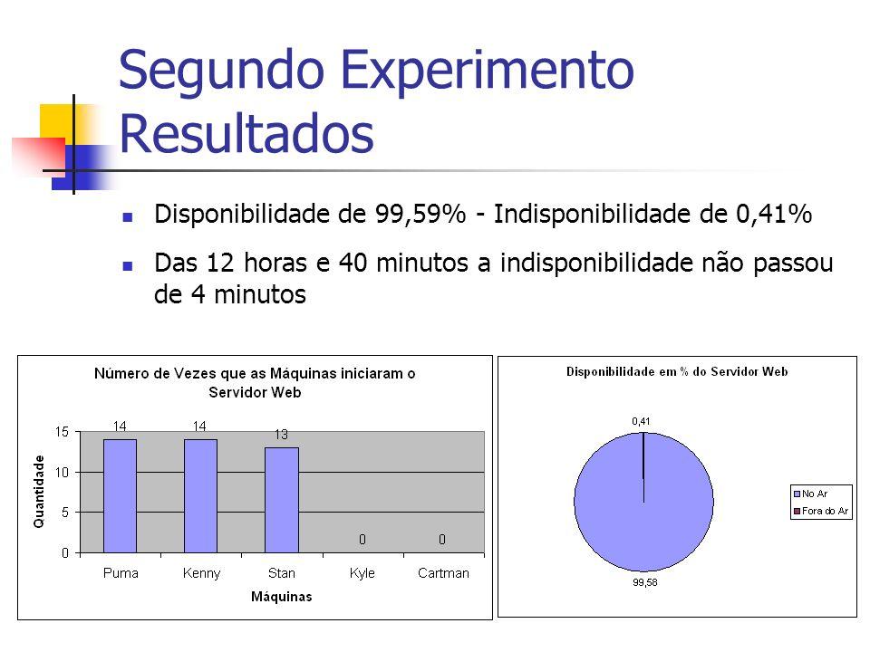 Segundo Experimento Resultados Disponibilidade de 99,59% - Indisponibilidade de 0,41% Das 12 horas e 40 minutos a indisponibilidade não passou de 4 minutos