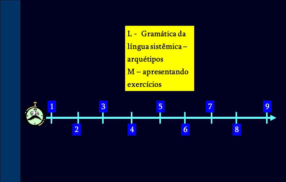 1 2 3 4 5 6 7 8 9 L - Gramática da língua sistêmica – arquétipos M – apresentando exercícios
