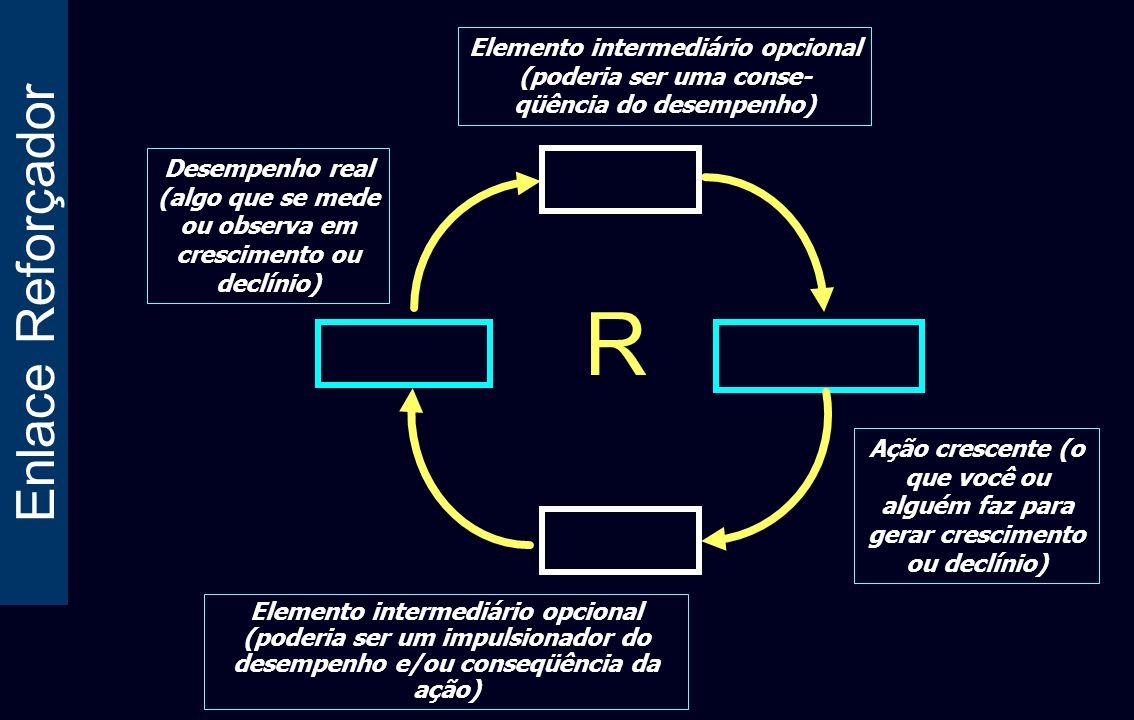 Enlace Reforçador Desempenho real (algo que se mede ou observa em crescimento ou declínio) Elemento intermediário opcional (poderia ser uma conse- qüê