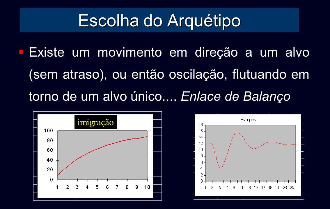 Escolha do Arquétipo Existe um movimento em direção a um alvo (sem atraso), ou então oscilação, flutuando em torno de um alvo único.... Enlace de Bala