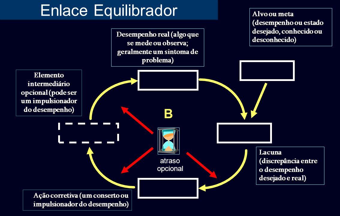 Enlace Equilibrador B Elemento intermediário opcional (pode ser um impulsionador do desempenho) Desempenho real (algo que se mede ou observa; geralmen