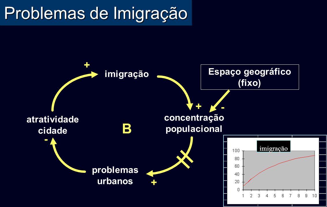 Problemas de Imigração + + B imigração concentração populacional + - Espaço geográfico (fixo) - atratividade cidade problemas urbanos imigração