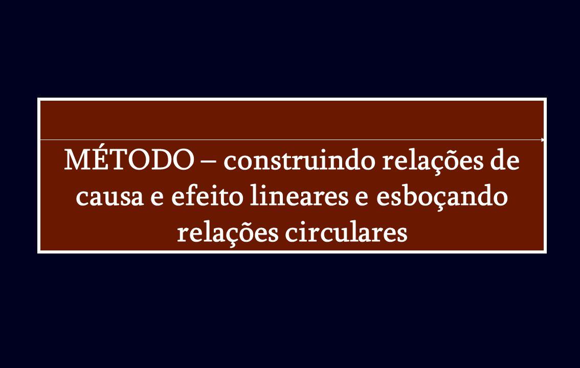 MÉTODO – construindo relações de causa e efeito lineares e esboçando relações circulares