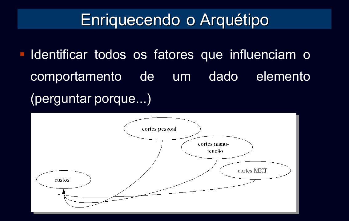 Enriquecendo o Arquétipo Identificar todos os fatores que influenciam o comportamento de um dado elemento (perguntar porque...)