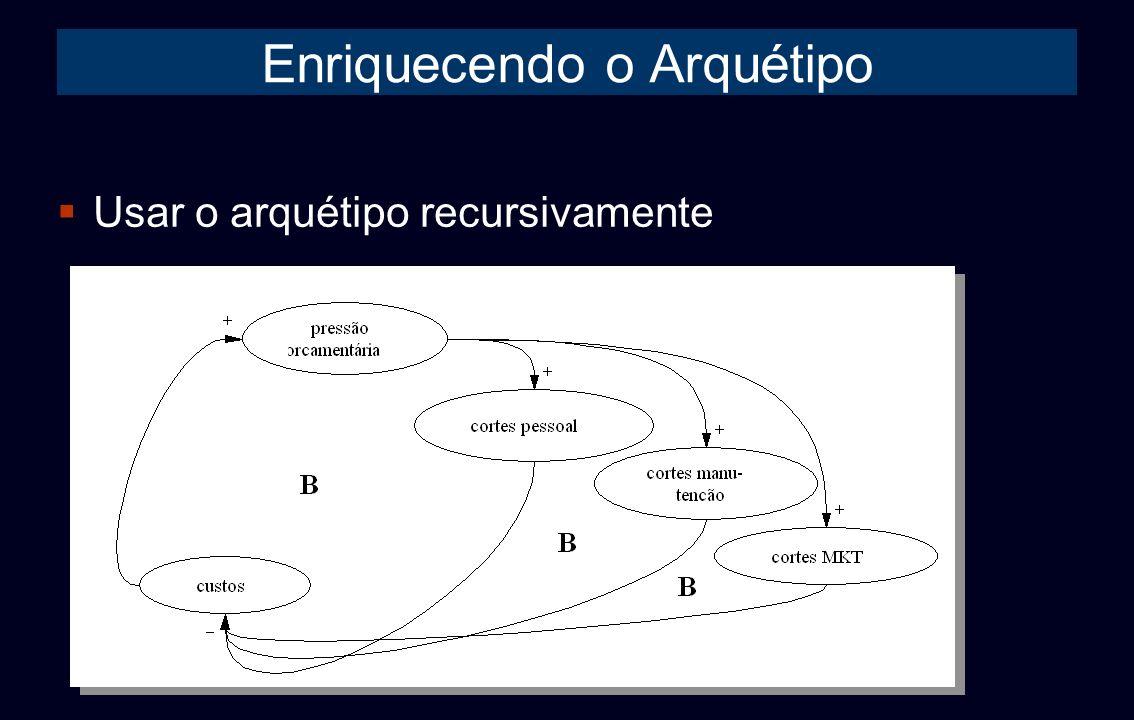 Enriquecendo o Arquétipo Usar o arquétipo recursivamente