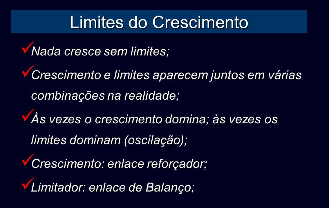 Limites do Crescimento Nada cresce sem limites; Nada cresce sem limites; Crescimento e limites aparecem juntos em várias combinações na realidade; Cre