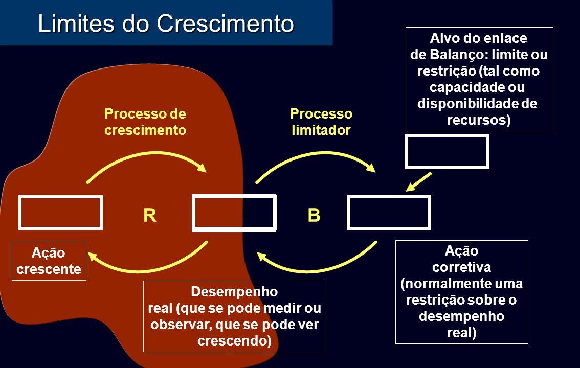 Limites do Crescimento Ação crescente R Processo de crescimento Ação corretiva (normalmente uma restrição sobre o desempenho real) Desempenho real (qu