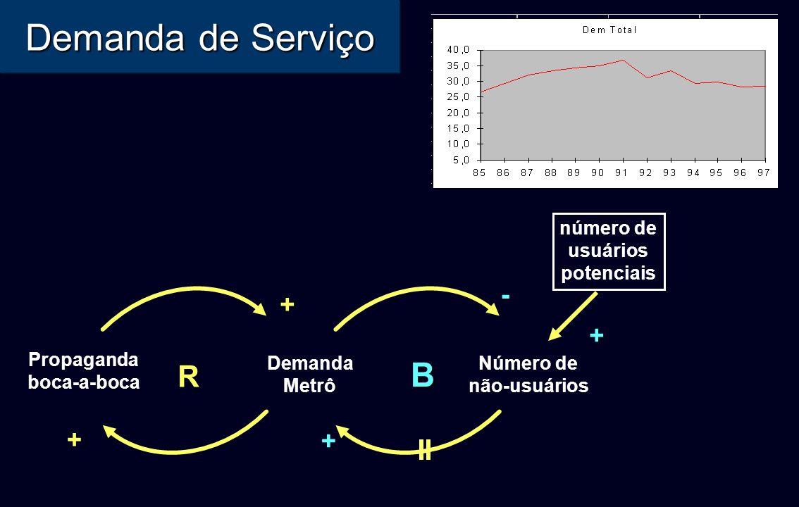 Demanda de Serviço R Demanda Metrô Propaganda boca-a-boca + + + B-+ Número de não-usuários número de usuários potenciais