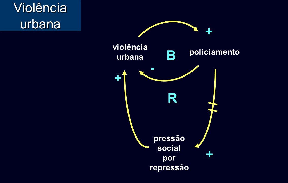 Violência urbana B violência urbana policiamento + - R pressão social por repressão++
