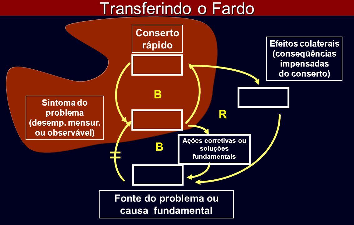 Transferindo o Fardo B Sintoma do problema (desemp. mensur. ou observável) Conserto rápido R Efeitos colaterais (conseqüências impensadas do conserto)