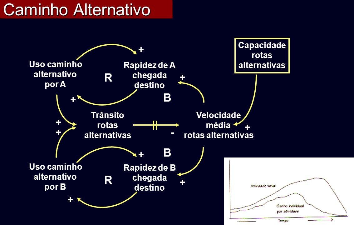 Caminho Alternativo R Uso caminho alternativo por A Rapidez de A chegada destino + + R Uso caminho alternativo por B Rapidez de B chegada destino + +