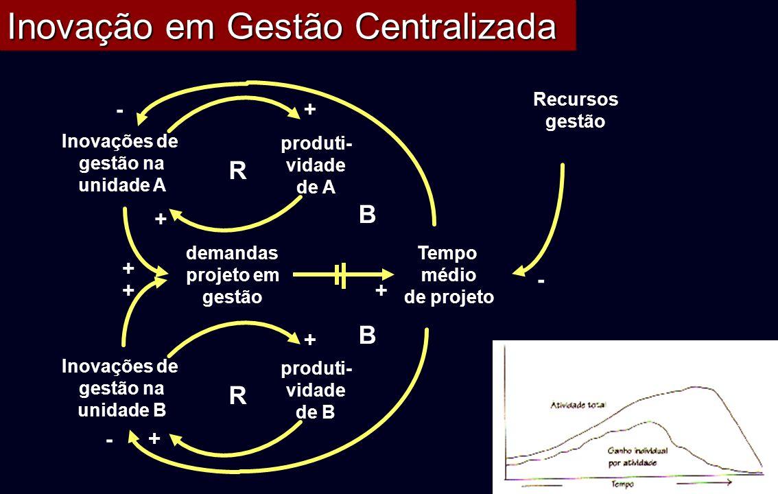 Inovação em Gestão Centralizada R Inovações de gestão na unidade A produti- vidade de A + + demandas projeto em gestão + + R + + Inovações de gestão n