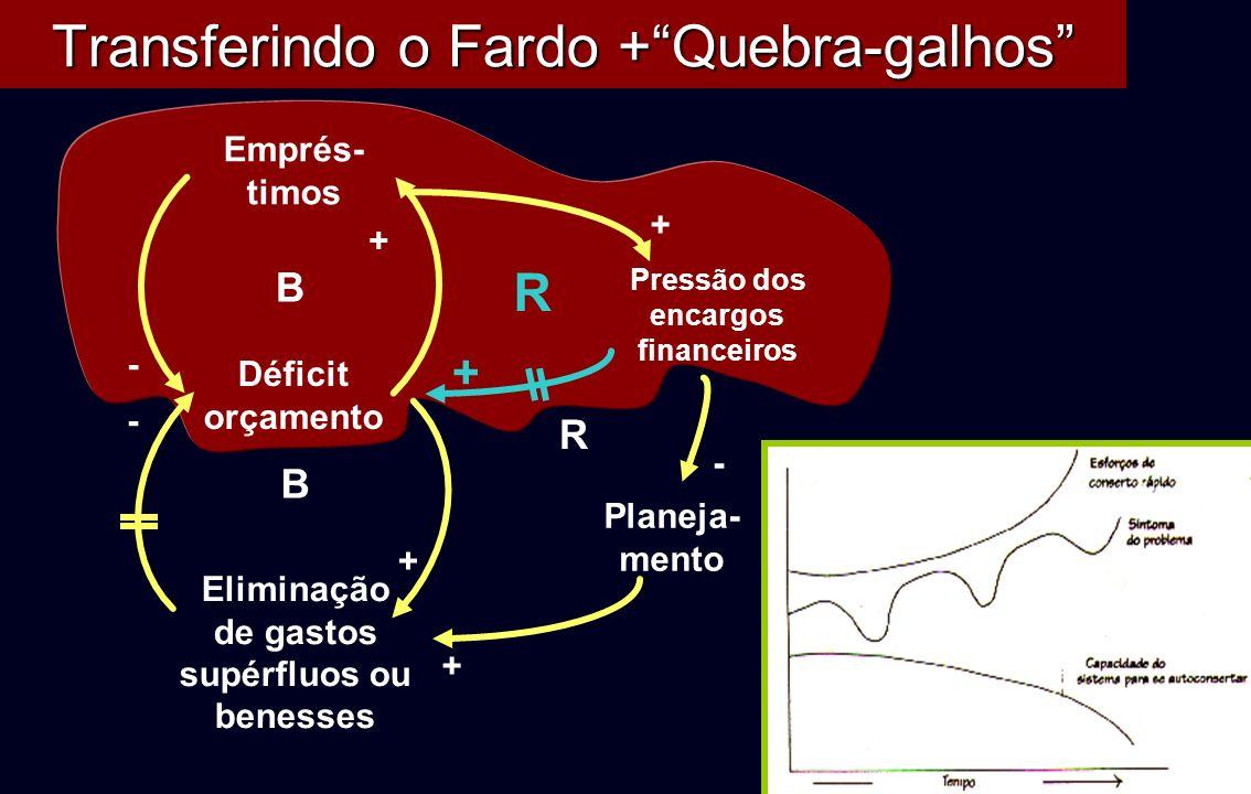 Transferindo o Fardo +Quebra-galhos Eliminação de gastos supérfluos ou benesses B + - + B Emprés- timos Déficit orçamento - R Pressão dos encargos fin