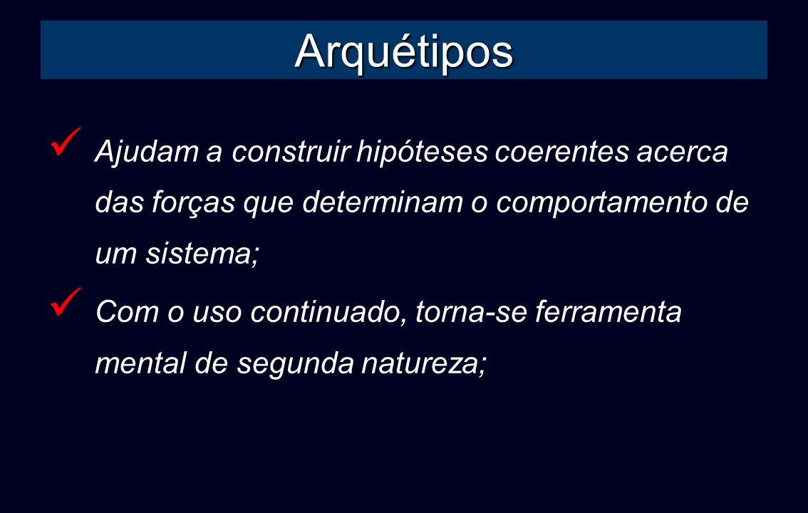 Passo 1: Escolher o Arquétipo Encontrar padrão de desempenho de um arquétipo que combine com o comportamento de um fator chave do sistema (Senge et al., 1996, p.114); Observar a descrição dos arquétipos e ver se aplica- se à situação; Examinar seus exemplos;