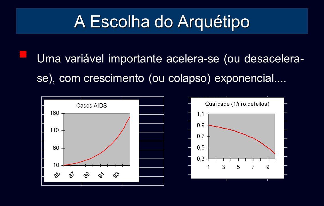 A Escolha do Arquétipo Uma variável importante acelera-se (ou desacelera- se), com crescimento (ou colapso) exponencial.... Casos AIDS 10 60 110 160 8