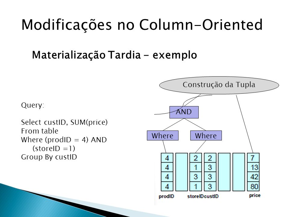 Modificações no Column-Oriented Materialização Tardia - exemplo Where AND Query: Select custID, SUM(price) From table Where (prodID = 4) AND (storeID =1) Group By custID Construção da Tupla