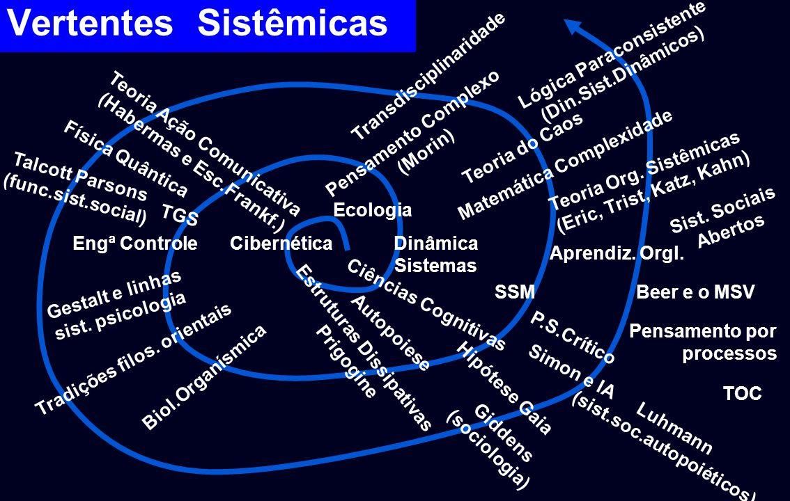 Vertentes Sistêmicas Engª ControleCibernéticaDinâmica Sistemas Aprendiz. Orgl. SSM Física Quântica TGS Teoria Ação Comunicativa (Habermas e Esc.Frankf