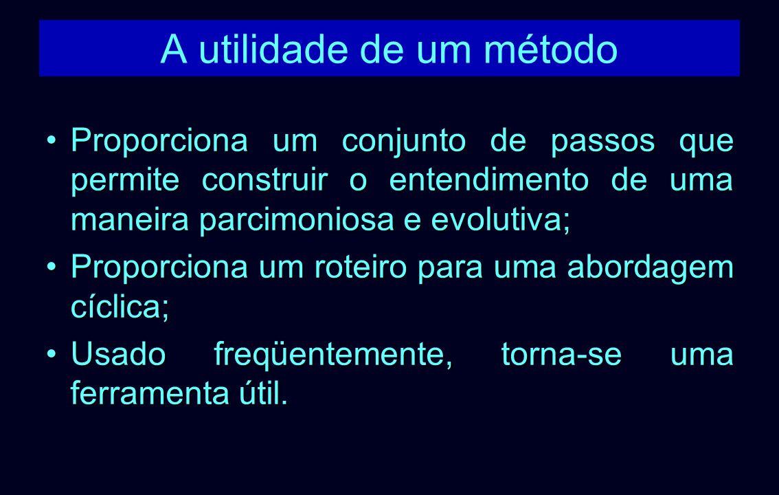A utilidade de um método Proporciona um conjunto de passos que permite construir o entendimento de uma maneira parcimoniosa e evolutiva;Proporciona um