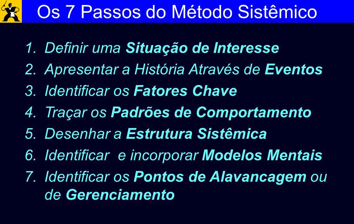 Os 7 Passos do Método Sistêmico 1.Definir uma Situação de Interesse 2.Apresentar a História Através de Eventos 3.Identificar os Fatores Chave 4.Traçar