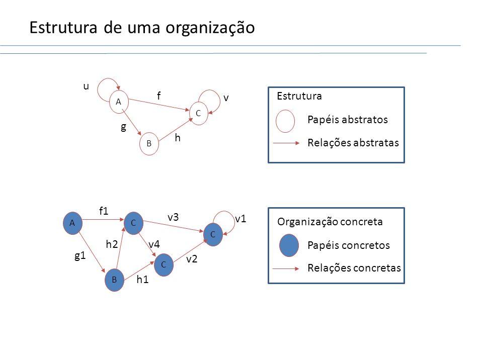 Estrutura de uma organização C B A u v h f g C C C v1 v2 v3 v4 B A h1 h2 f1 g1 Estrutura Papéis abstratos Relações abstratas Organização concreta Papéis concretos Relações concretas