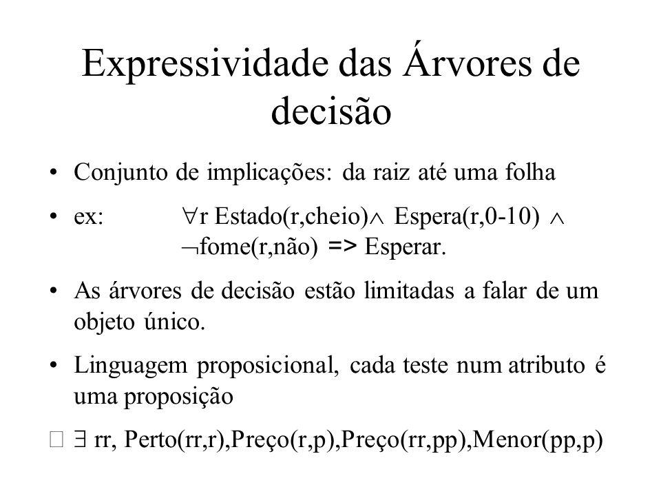 Expressividade das Árvores de decisão Conjunto de implicações: da raiz até uma folha ex: r Estado(r,cheio) spera(r,0-10) fome(r,não) => Esperar. As ár