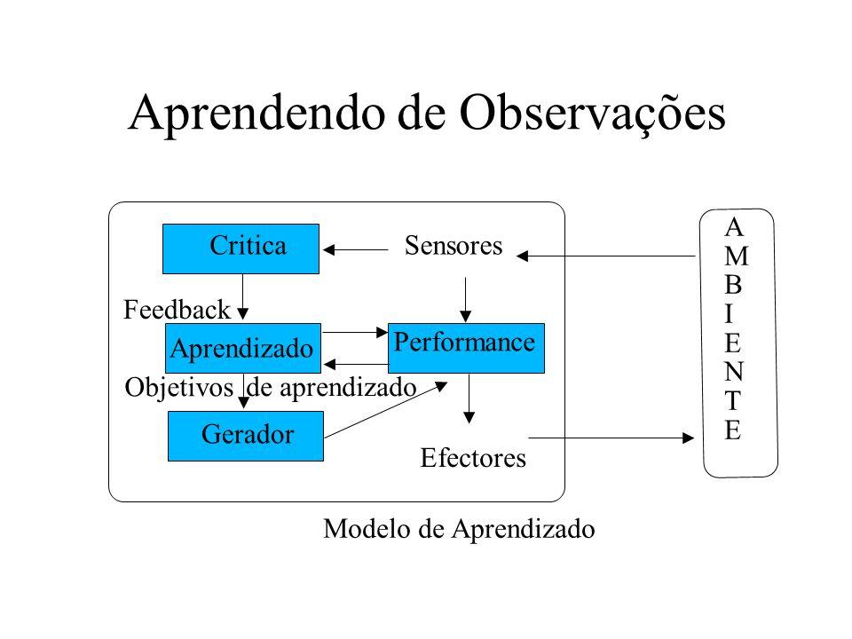 Aprendendo de Observações AMBIENTEAMBIENTE Sensores Efectores Critica Aprendizado Gerador Performance Feedback Objetivos de aprendizado Modelo de Apre