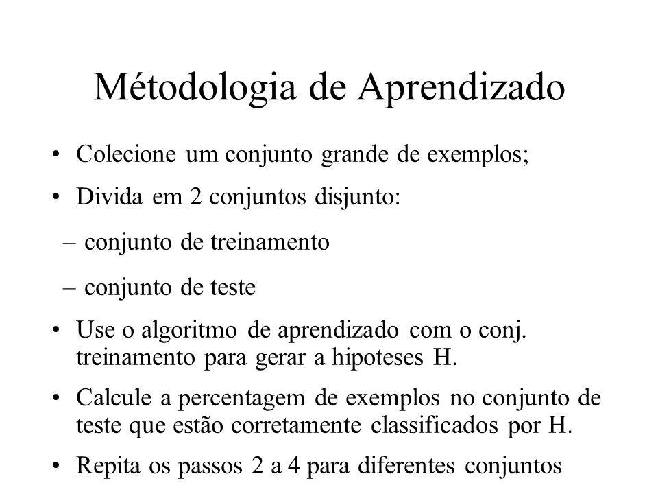 Métodologia de Aprendizado Colecione um conjunto grande de exemplos; Divida em 2 conjuntos disjunto: –conjunto de treinamento –conjunto de teste Use o