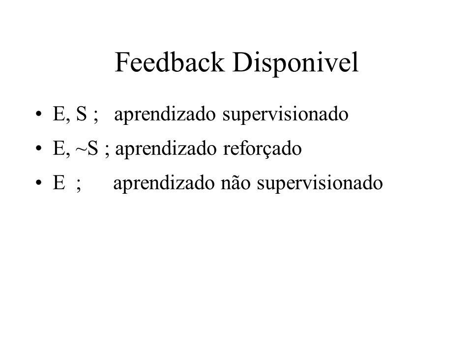 Feedback Disponivel E, S ; aprendizado supervisionado E, ~S ; aprendizado reforçado E ; aprendizado não supervisionado