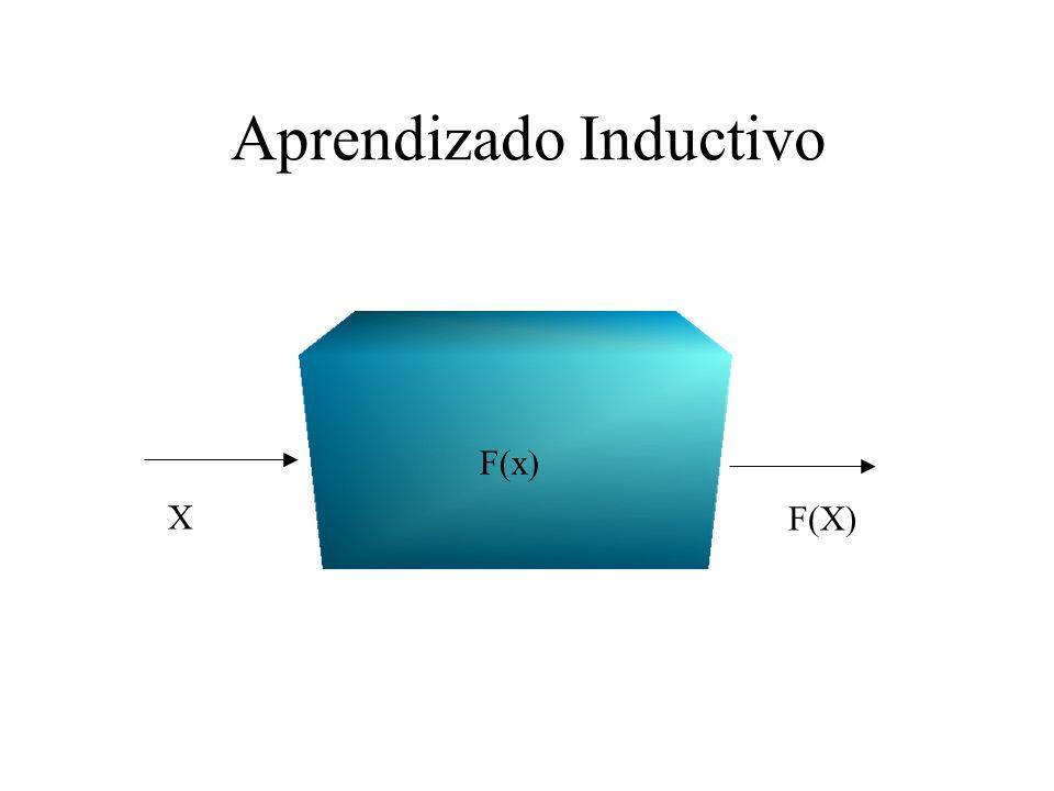 Aprendizado Inductivo F(x) X F(X)