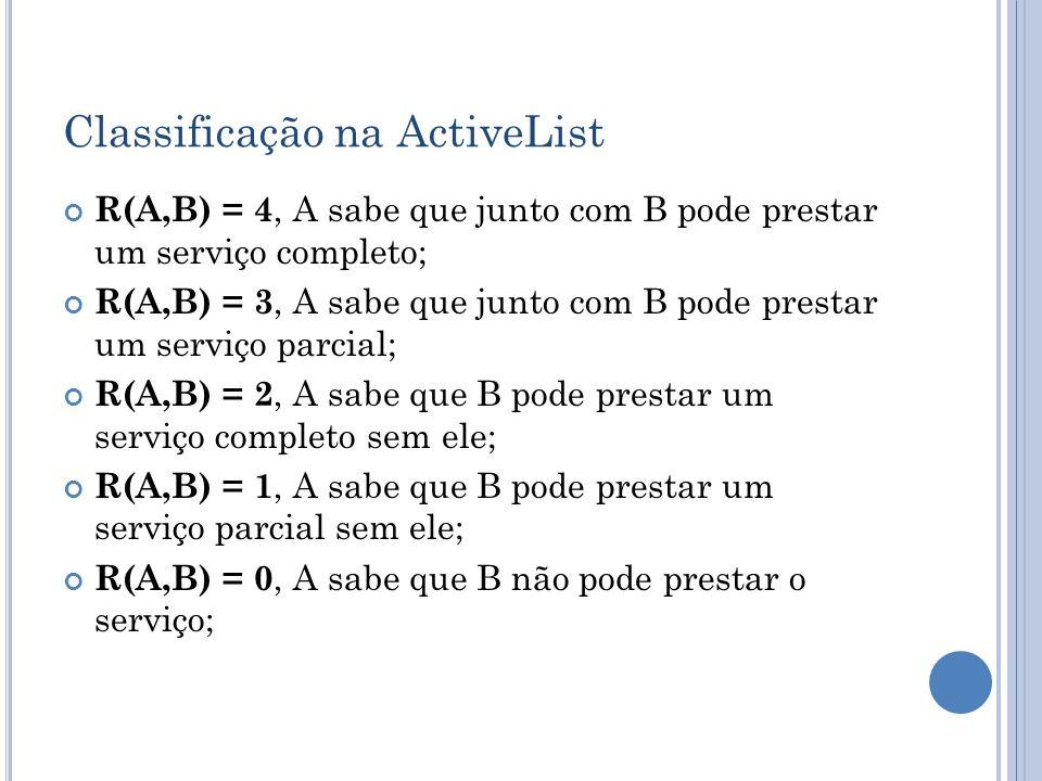 Classificação na ActiveList R(A,B) = 4, A sabe que junto com B pode prestar um serviço completo; R(A,B) = 3, A sabe que junto com B pode prestar um se