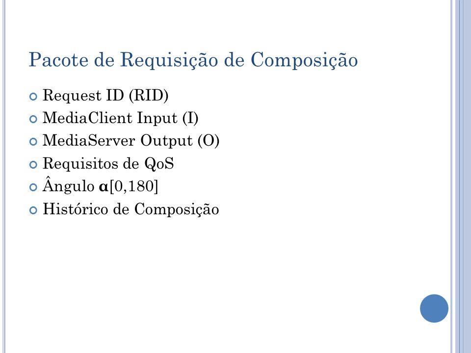 Pacote de Requisição de Composição Request ID (RID) MediaClient Input (I) MediaServer Output (O) Requisitos de QoS Ângulo α [0,180] Histórico de Compo