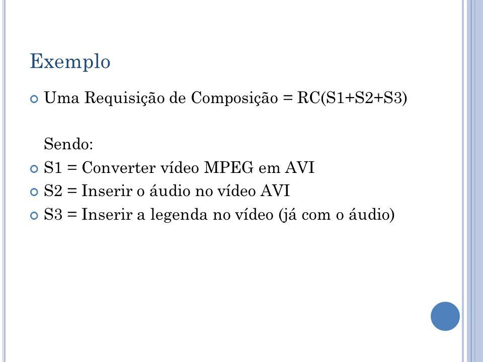 Exemplo Uma Requisição de Composição = RC(S1+S2+S3) Sendo: S1 = Converter vídeo MPEG em AVI S2 = Inserir o áudio no vídeo AVI S3 = Inserir a legenda n